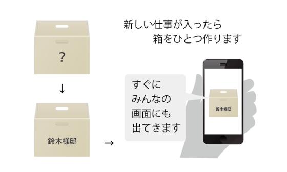 電子カンバン「e-Board」の物件箱