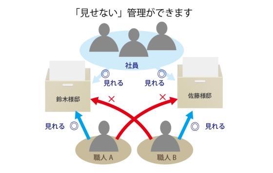 電子カンバン「e-Board」制御機能