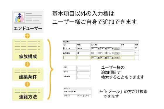 電子カンバン【e-Board】お客様情報=データーベース