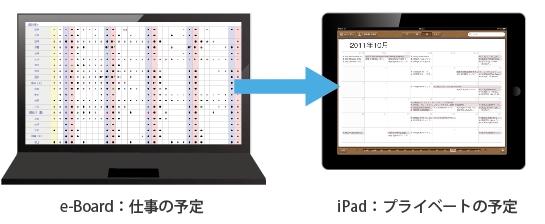 業務管理ソフト「e-Board」活用機能