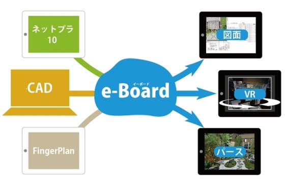 電子カンバン【e-Board】の連携強化