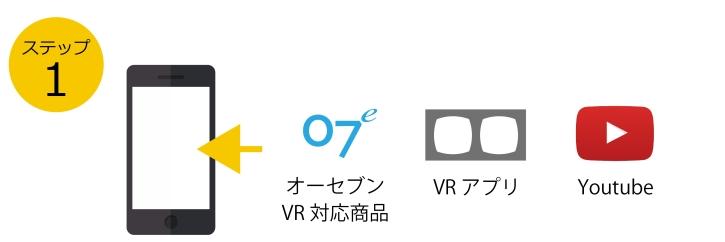 VRの使い方は簡単2ステップ